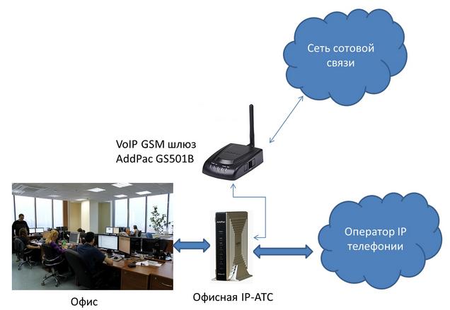 Каналы (линии, sim-карты) GSM: 1. AddPac.  Порты Ethernet: 1x100Мбит/с.  Порты FXS: 1. Шлюз VoIP GSM.