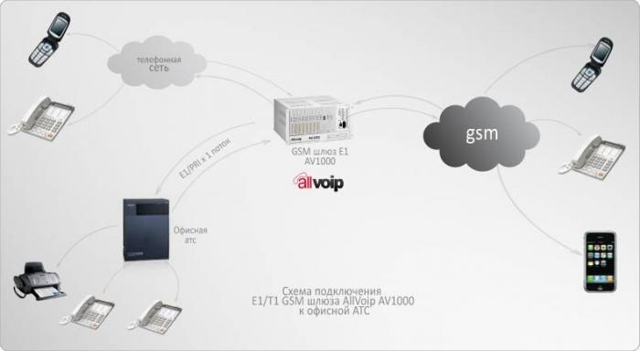 AllVoIP AV1000 представляет собой цифровой GSM шлюз для подключения к АТС по линиям E1/T1 (до 31 GSM канала).